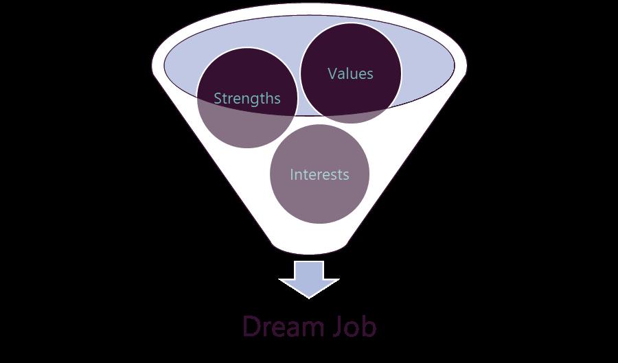dream-job-funnel